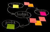 Budget And Profit In To The Chart Handwrigting On The Chalkboard