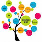 Árbol de Plan de negocios