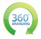 360 Degrees Branding Concept poster