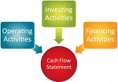 Cash flow statement business diagram management chart illustration