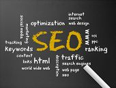 Quadro de giz - Search Engine Optimization