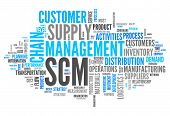Word Cloud Supply Chain Management