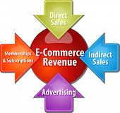 stock photo of revenue  - business strategy concept infographic diagram illustration of e - JPG
